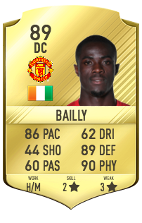 Eric bailly potentiel