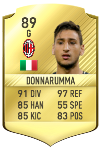Gianluigi Donnarumma Potentiel