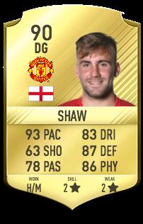 Luke Shaw Potentiel