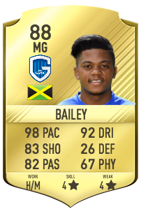 Leon bailey potentiel